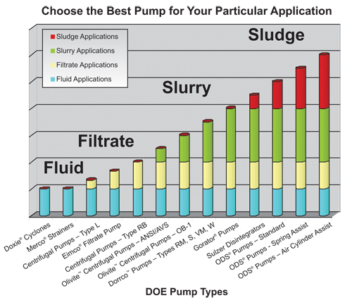 Choose the Best Pump for Your Industry