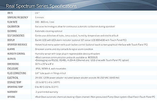 Real Spectrum Series General Specs